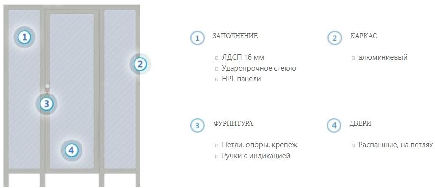 Схема сантехнических перегородок